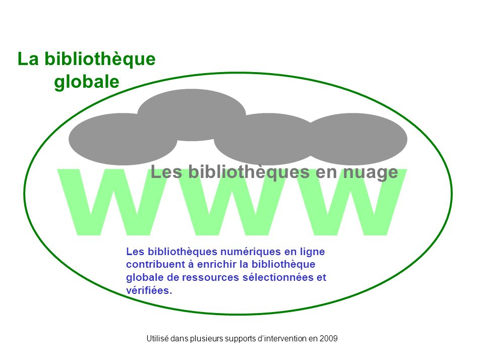 Utilisé dans plusieurs supports dintervention en 2009 www Les bibliothèques en nuage Les 3 cercles Les bibliothèques numériques en ligne contribuent à enrichir la bibliothèque globale de ressources sélectionnées et vérifiées.
