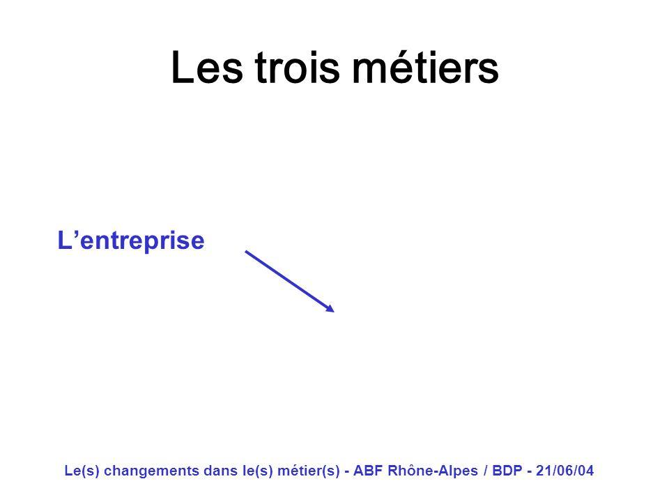 Le(s) changements dans le(s) métier(s) - ABF Rhône-Alpes / BDP - 21/06/04 Les trois métiers Lentreprise