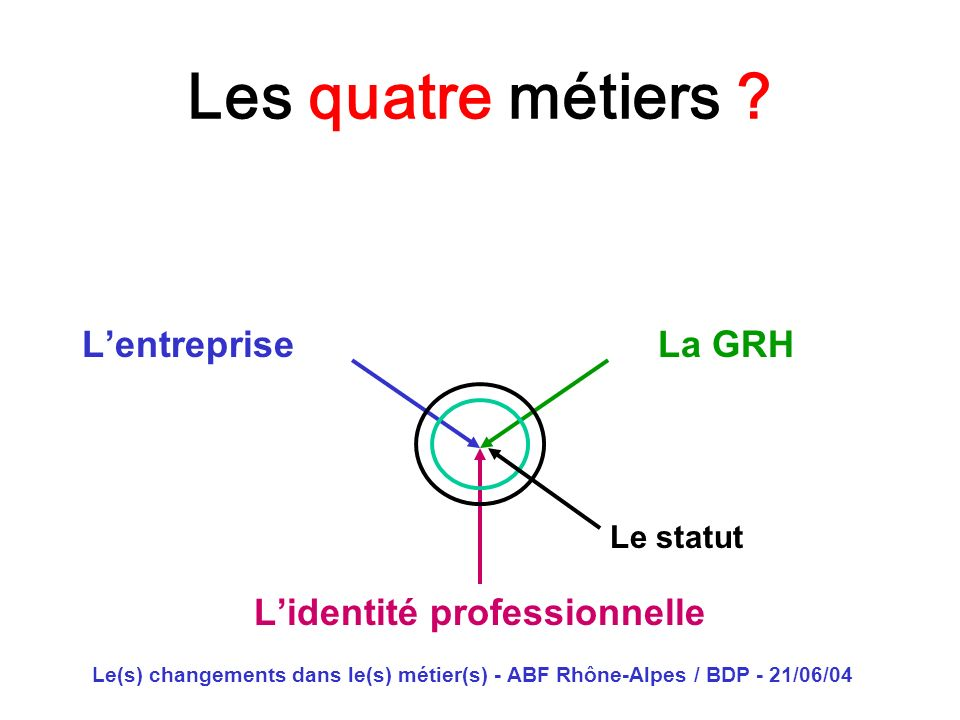 Le(s) changements dans le(s) métier(s) - ABF Rhône-Alpes / BDP - 21/06/04 Les quatre métiers ? Lentreprise La GRH Lidentité professionnelle Le statut