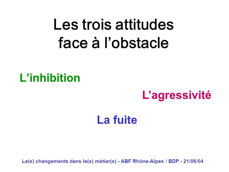 Le(s) changements dans le(s) métier(s) - ABF Rhône-Alpes / BDP - 21/06/04 Les trois attitudes face à lobstacle Linhibition Lagressivité La fuite