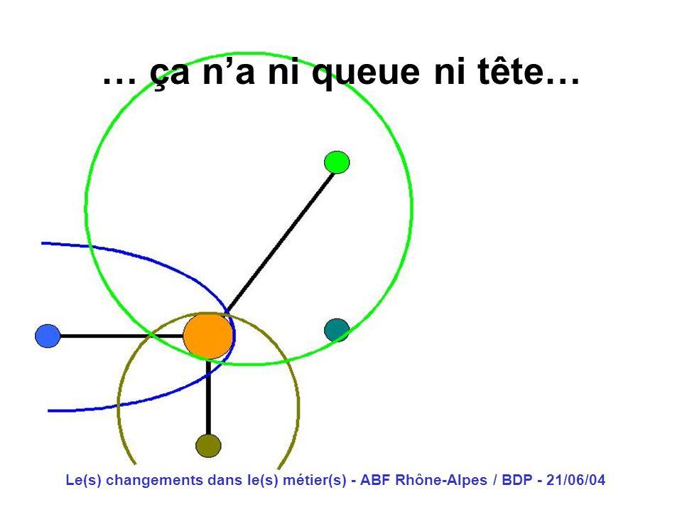 Le(s) changements dans le(s) métier(s) - ABF Rhône-Alpes / BDP - 21/06/04 … ça na ni queue ni tête…