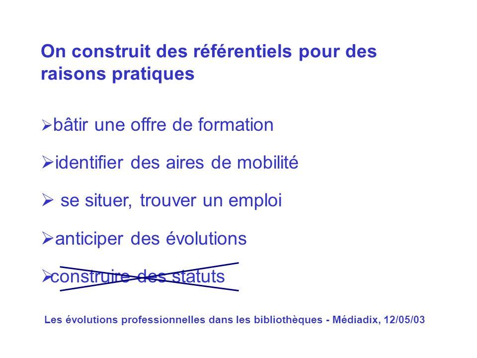 Les évolutions professionnelles dans les bibliothèques - Médiadix, 12/05/03 bâtir une offre de formation identifier des aires de mobilité se situer, t