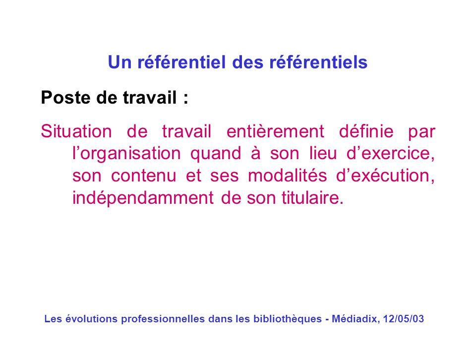 Les évolutions professionnelles dans les bibliothèques - Médiadix, 12/05/03 Poste de travail : Situation de travail entièrement définie par lorganisat