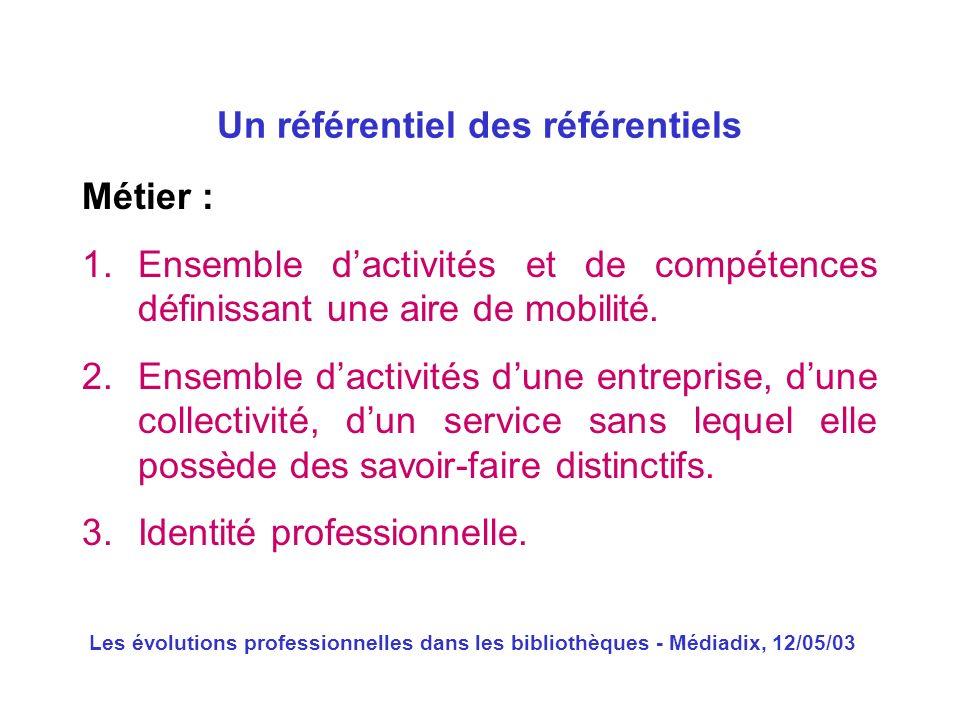 Les évolutions professionnelles dans les bibliothèques - Médiadix, 12/05/03 Métier : 1.Ensemble dactivités et de compétences définissant une aire de m