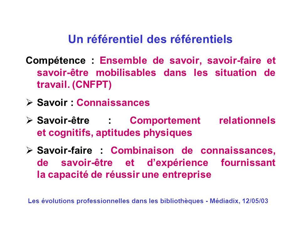 Les évolutions professionnelles dans les bibliothèques - Médiadix, 12/05/03 Compétence : Ensemble de savoir, savoir-faire et savoir-être mobilisables