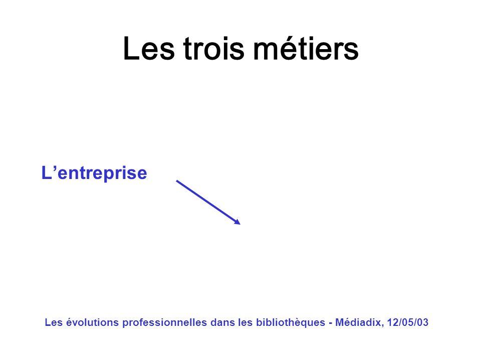 Les évolutions professionnelles dans les bibliothèques - Médiadix, 12/05/03 A quand des recherches sur les publics .