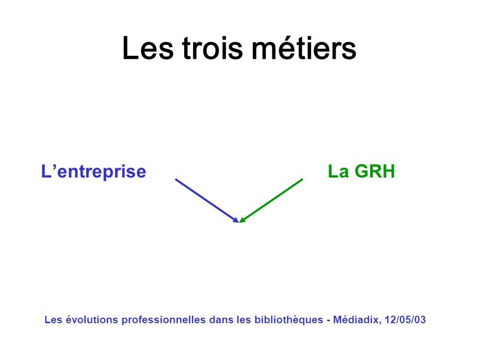Les évolutions professionnelles dans les bibliothèques - Médiadix, 12/05/03 Les trois métiers Lentreprise La GRH