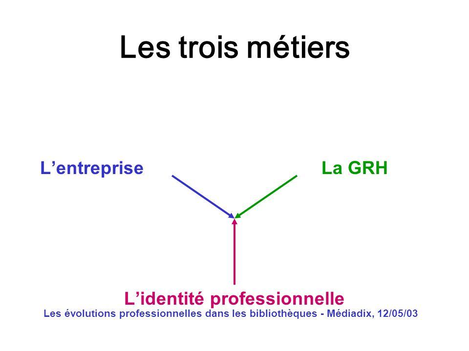 Les évolutions professionnelles dans les bibliothèques - Médiadix, 12/05/03 Les trois métiers Lentreprise La GRH Lidentité professionnelle