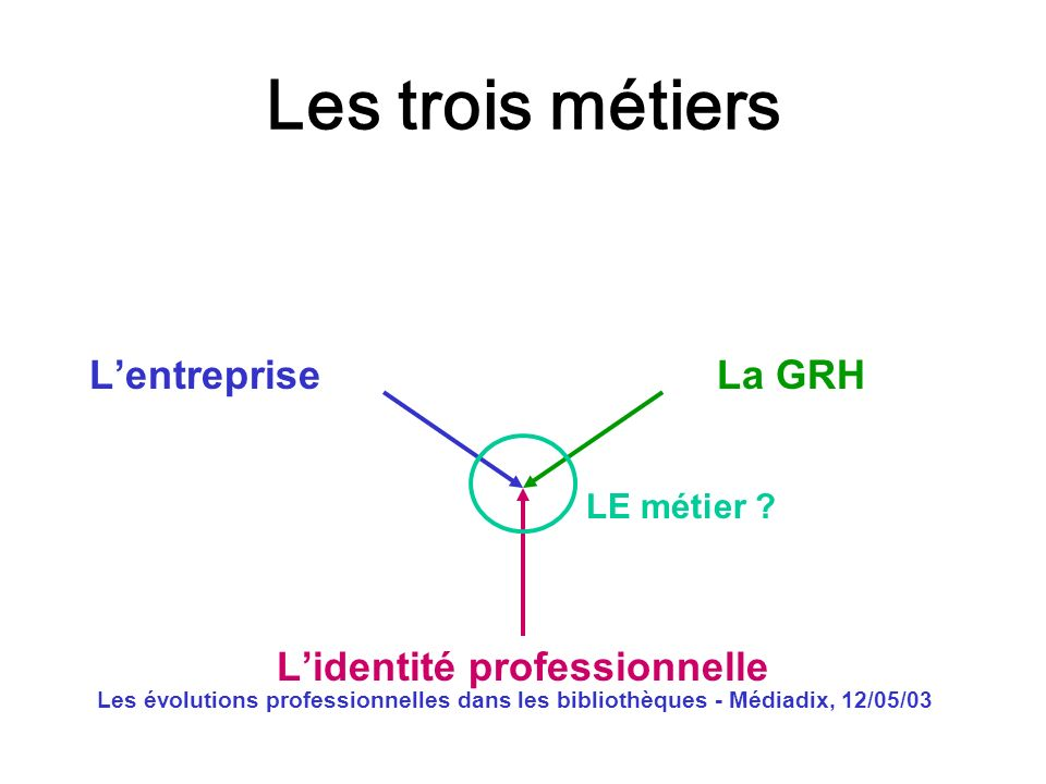 Les évolutions professionnelles dans les bibliothèques - Médiadix, 12/05/03 Les trois métiers Lentreprise La GRH Lidentité professionnelle LE métier ?