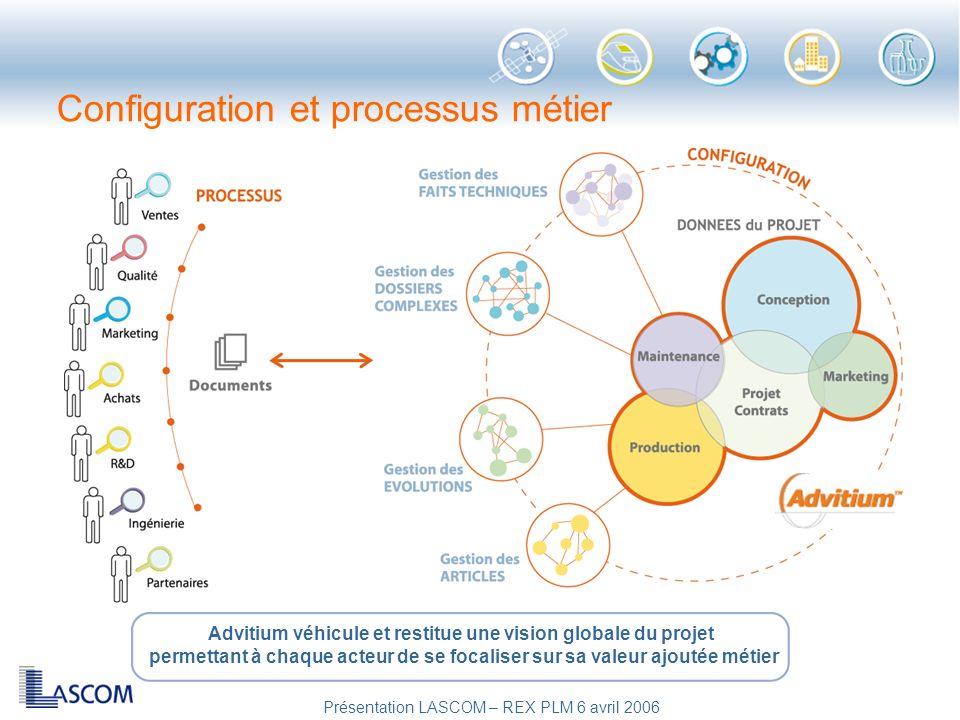 Présentation LASCOM – REX PLM 6 avril 2006 Configuration et processus métier Advitium véhicule et restitue une vision globale du projet permettant à c