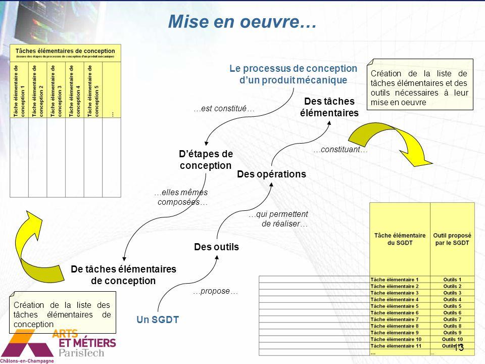 Le processus de conception dun produit mécanique Détapes de conception De tâches élémentaires de conception …est constitué… …elles mêmes composées… Un