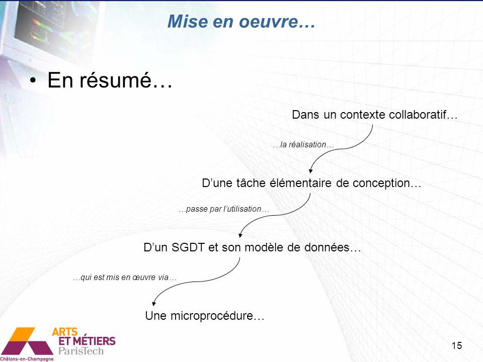En résumé… Dans un contexte collaboratif… Dune tâche élémentaire de conception… …la réalisation… …passe par lutilisation… Dun SGDT et son modèle de do