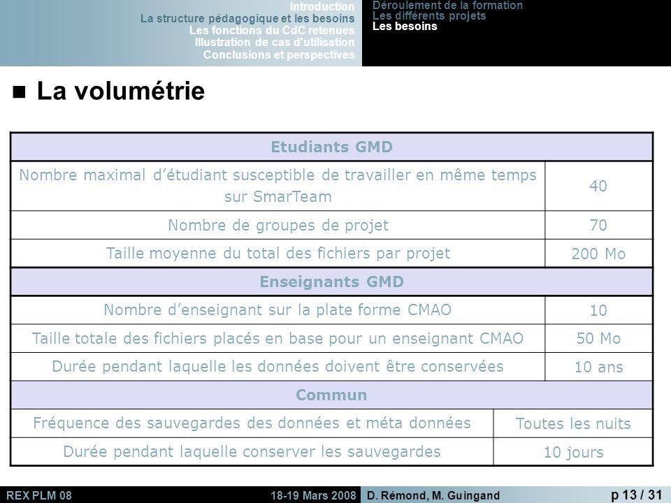 D.Rémond, M.