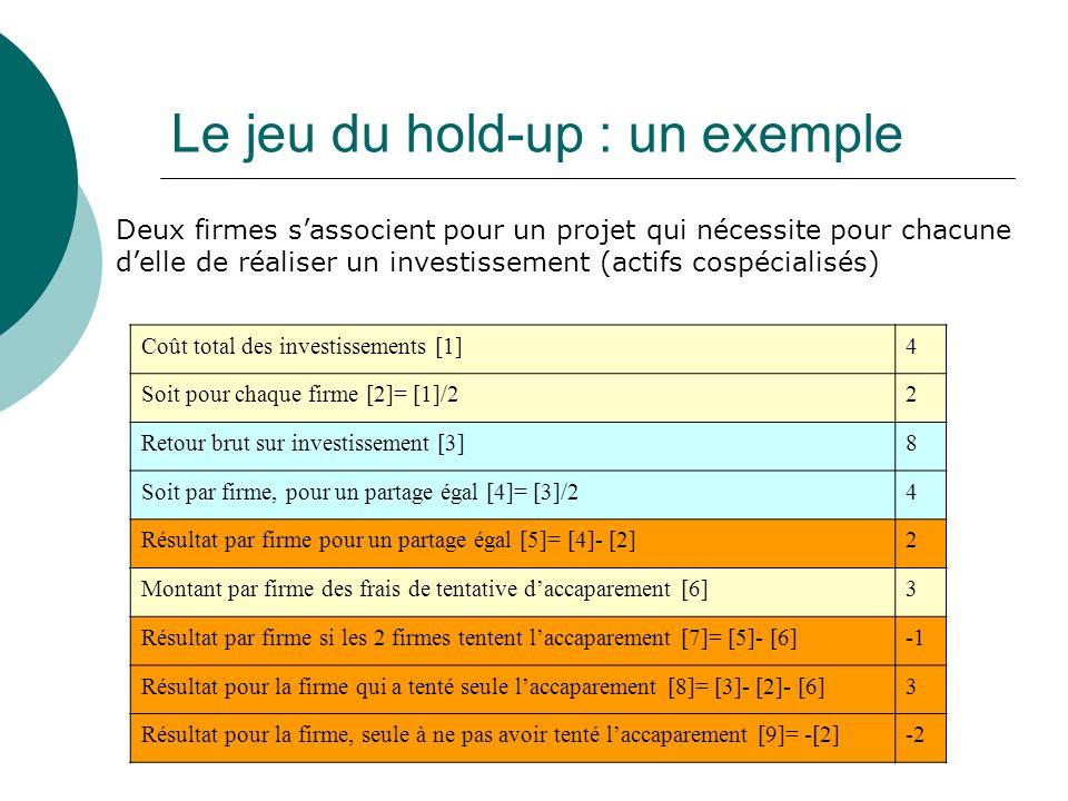 Le jeu du hold-up : un exemple Coût total des investissements [1]4 Soit pour chaque firme [2]= [1]/22 Retour brut sur investissement [3]8 Soit par fir