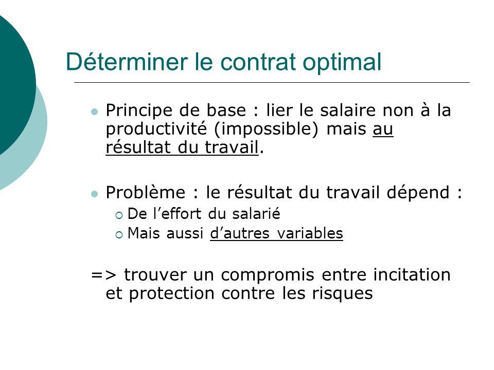 Déterminer le contrat optimal Principe de base : lier le salaire non à la productivité (impossible) mais au résultat du travail. Problème : le résulta