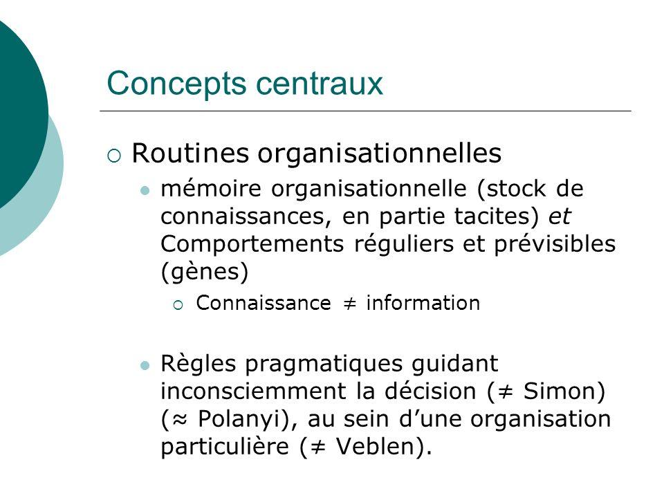 Concepts centraux Routines organisationnelles mémoire organisationnelle (stock de connaissances, en partie tacites) et Comportements réguliers et prév