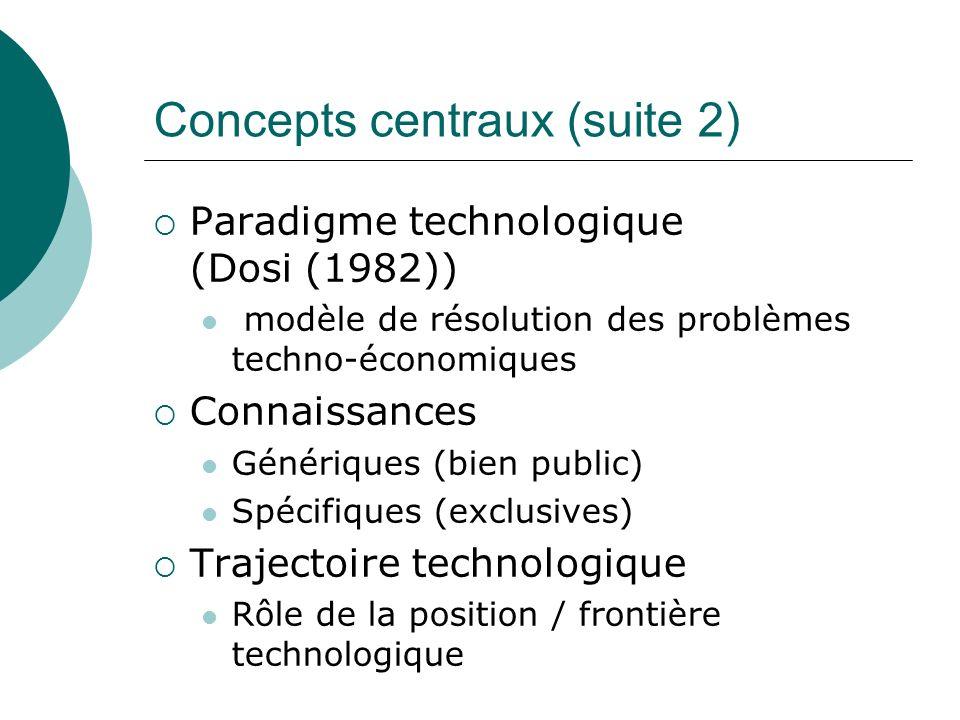 Concepts centraux (suite 2) Paradigme technologique (Dosi (1982)) modèle de résolution des problèmes techno-économiques Connaissances Génériques (bien