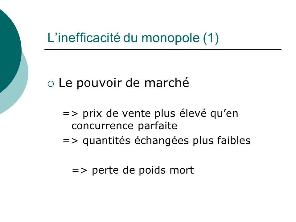 Linefficacité du monopole (1) Le pouvoir de marché => prix de vente plus élevé quen concurrence parfaite => quantités échangées plus faibles => perte