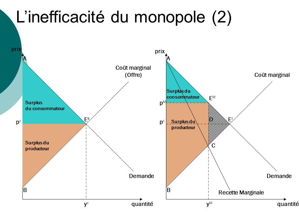 Coût marginal (Offre) Demande Recette Marginale A EcEc EcEc EMEM A B C B pcpc pcpc pMpM Surplus du consommateur Surplus du producteur Surplus du conso