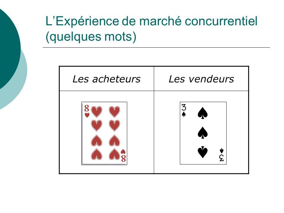 LExpérience de marché concurrentiel (quelques mots) Les acheteursLes vendeurs