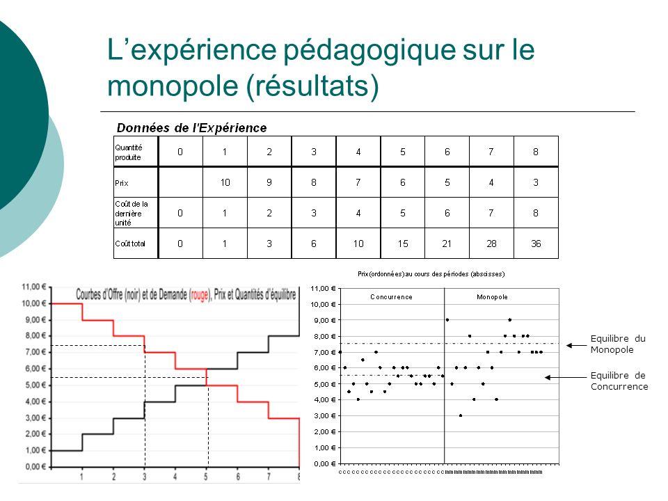 Lexpérience pédagogique sur le monopole (résultats) Equilibre du Monopole Equilibre de Concurrence