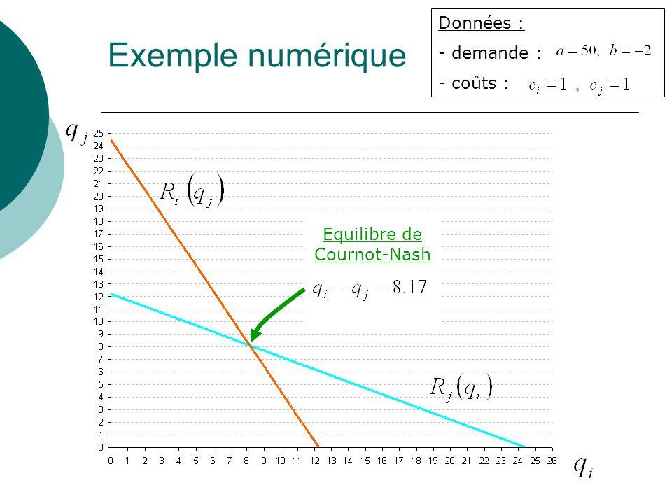 Exemple numérique Données : - demande : - coûts : Equilibre de Cournot-Nash