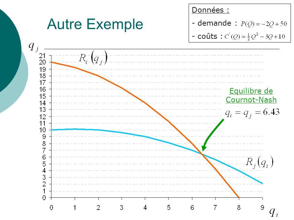 Autre Exemple Données : - demande : - coûts : Equilibre de Cournot-Nash
