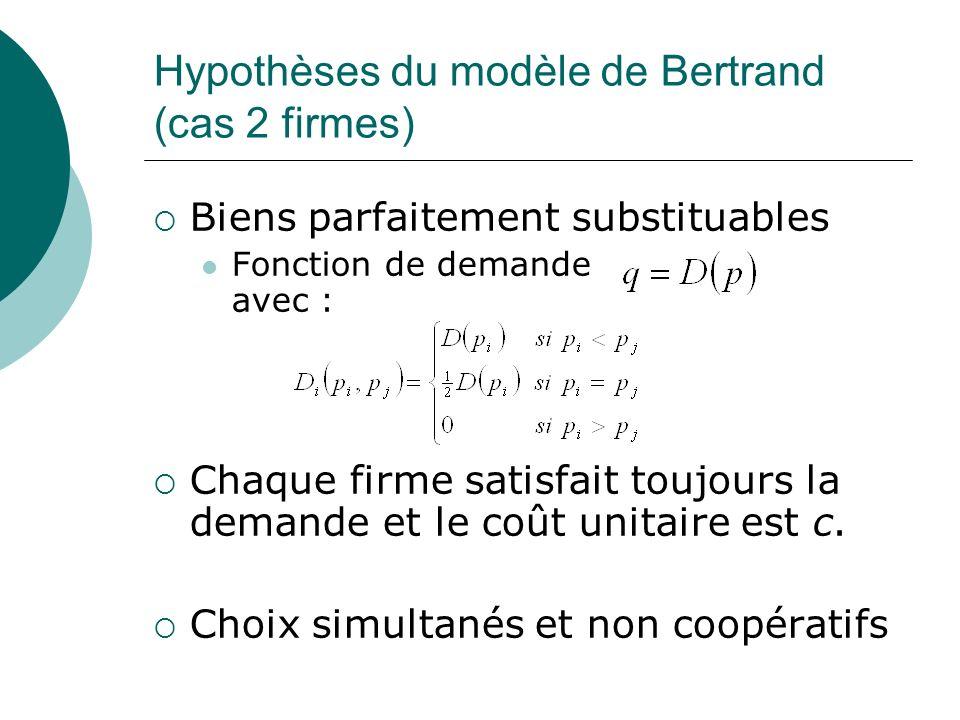 Hypothèses du modèle de Bertrand (cas 2 firmes) Biens parfaitement substituables Fonction de demande avec : Chaque firme satisfait toujours la demande
