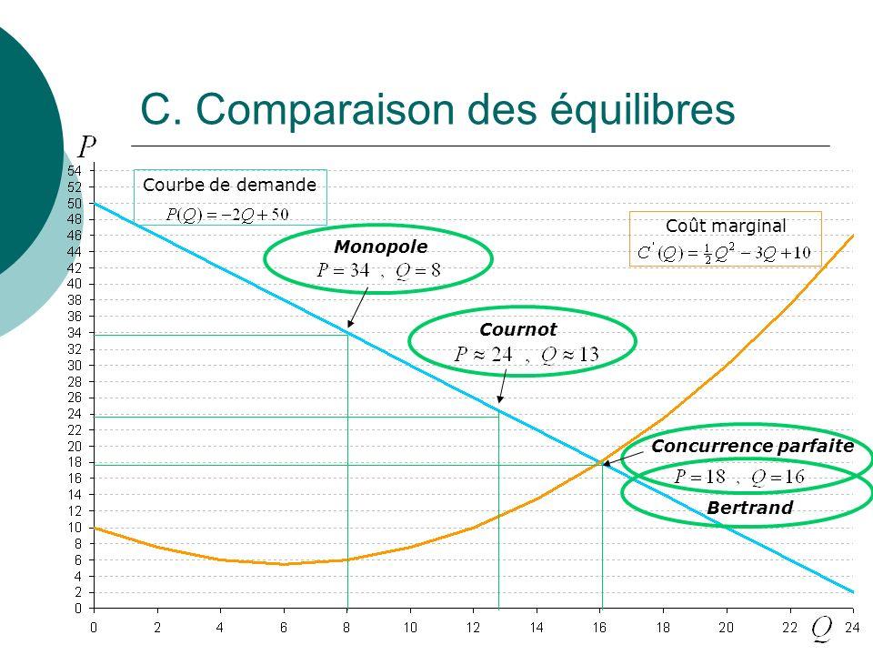 C. Comparaison des équilibres Courbe de demande Coût marginal Concurrence parfaite Cournot Monopole Bertrand