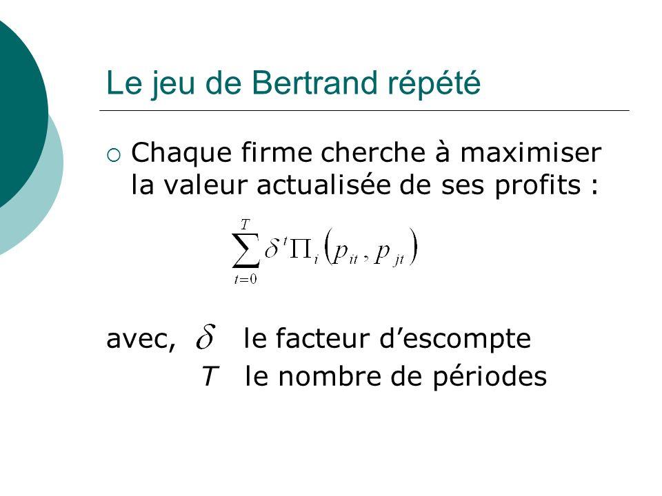 Le jeu de Bertrand répété Chaque firme cherche à maximiser la valeur actualisée de ses profits : avec, le facteur descompte T le nombre de périodes
