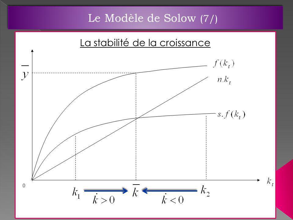 La stabilité de la croissance 0