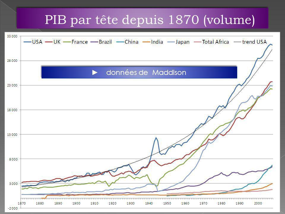 PIB par tête depuis 1870 (volume) données de Maddison