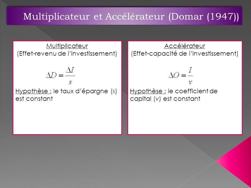 Multiplicateur (Effet-revenu de linvestissement) Hypothèse : le taux dépargne (s) est constant Accélérateur (Effet-capacité de linvestissement) Hypoth