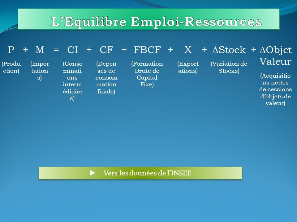 Effet de Substitution : - sur le bien 1 : x 1 * – x 1 * i - sur le bien 2 : x 2 * – x 2 * i Effet-revenu : - sur le bien 1 : x 1 * f – x 1 * -sur le bien 2 : x 2 * f – x 2 *