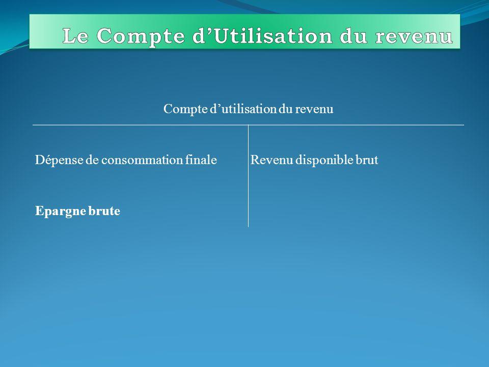 Le partage consommation / épargne optimal : C2C2 C1C1 C2*C2* C1*C1* Optimum