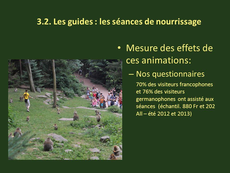 3.2. Les guides : les séances de nourrissage Mesure des effets de ces animations: – Nos questionnaires 70% des visiteurs francophones et 76% des visit