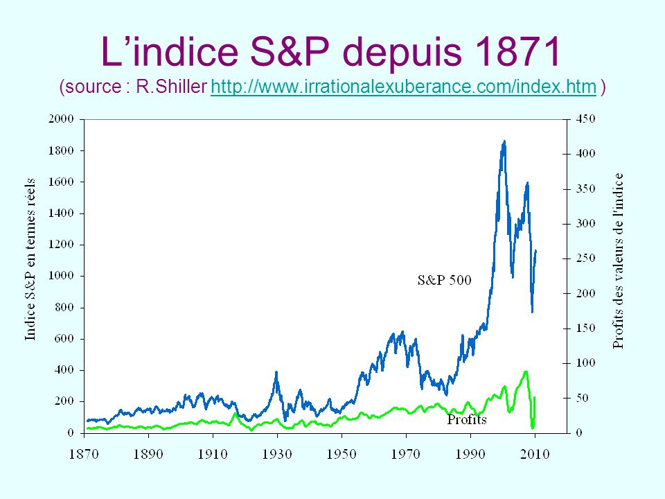 Lindice S&P depuis 1871 (source : R.Shiller http://www.irrationalexuberance.com/index.htm )http://www.irrationalexuberance.com/index.htm