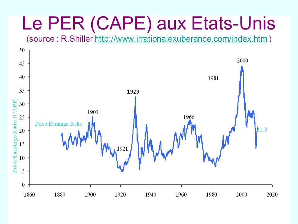 Le PER (CAPE) aux Etats-Unis (source : R.Shiller http://www.irrationalexuberance.com/index.htm )http://www.irrationalexuberance.com/index.htm