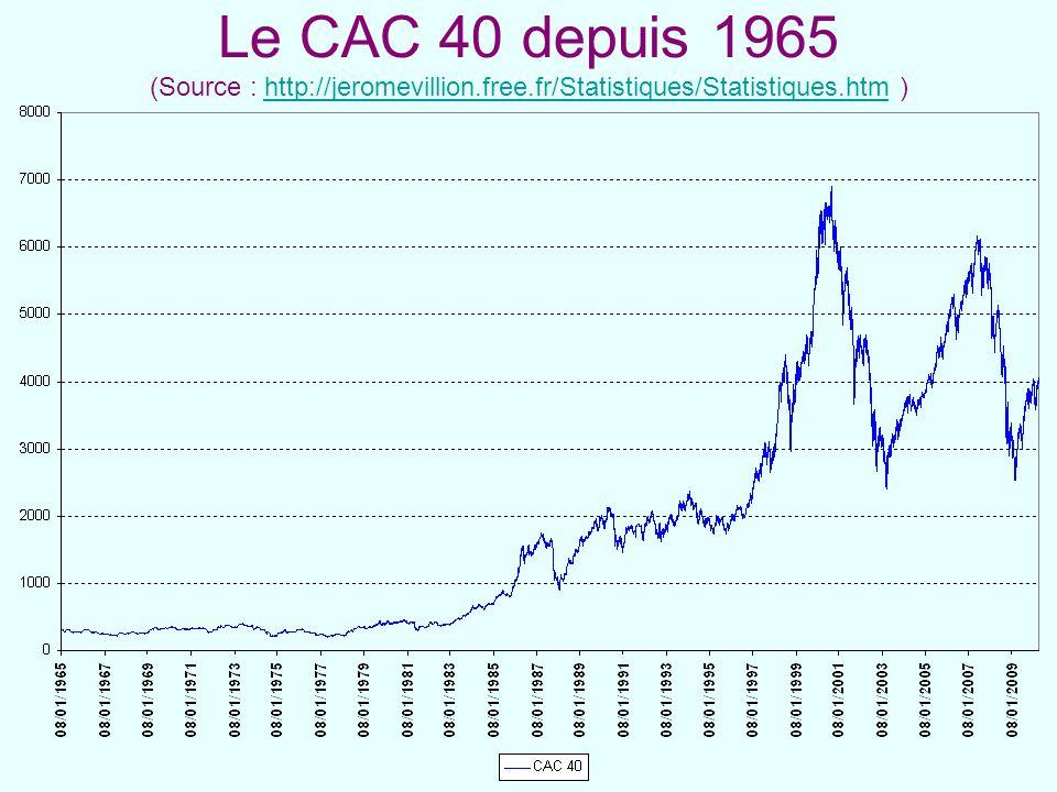 Le CAC 40 depuis 1965 (Source : http://jeromevillion.free.fr/Statistiques/Statistiques.htm )http://jeromevillion.free.fr/Statistiques/Statistiques.htm
