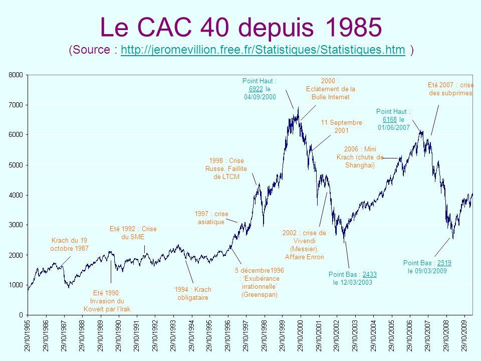 Le CAC 40 depuis 1985 (Source : http://jeromevillion.free.fr/Statistiques/Statistiques.htm )http://jeromevillion.free.fr/Statistiques/Statistiques.htm