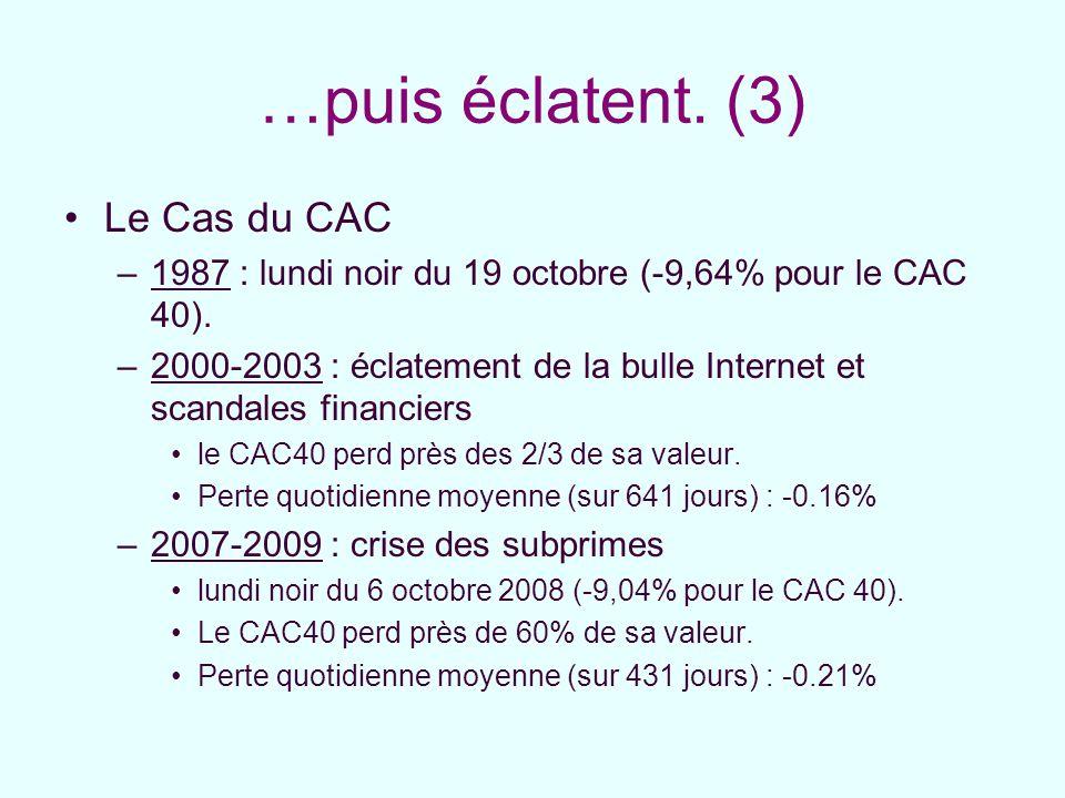 …puis éclatent. (3) Le Cas du CAC –1987 : lundi noir du 19 octobre (-9,64% pour le CAC 40). –2000-2003 : éclatement de la bulle Internet et scandales