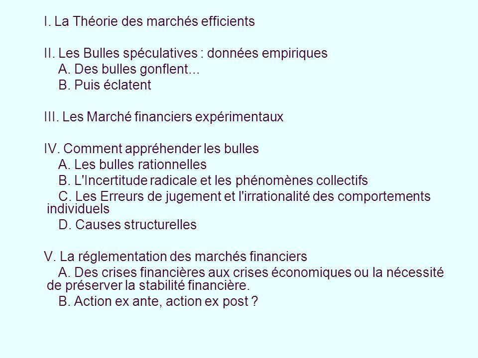 I. La Théorie des marchés efficients II. Les Bulles spéculatives : données empiriques A. Des bulles gonflent... B. Puis éclatent III. Les Marché finan