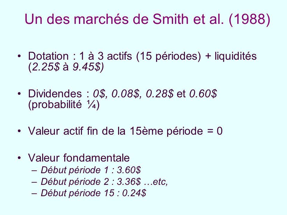 Un des marchés de Smith et al. (1988) Dotation : 1 à 3 actifs (15 périodes) + liquidités (2.25$ à 9.45$) Dividendes : 0$, 0.08$, 0.28$ et 0.60$ (proba