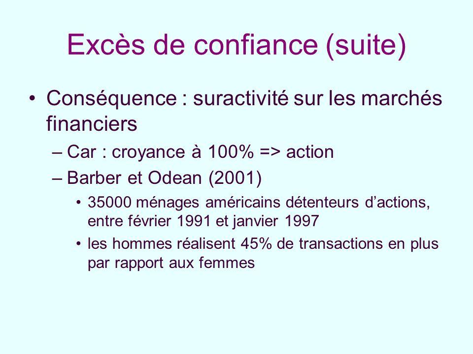 Excès de confiance (suite) Conséquence : suractivité sur les marchés financiers –Car : croyance à 100% => action –Barber et Odean (2001) 35000 ménages