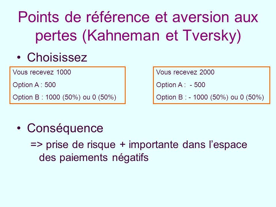 Points de référence et aversion aux pertes (Kahneman et Tversky) Choisissez Conséquence => prise de risque + importante dans lespace des paiements nég