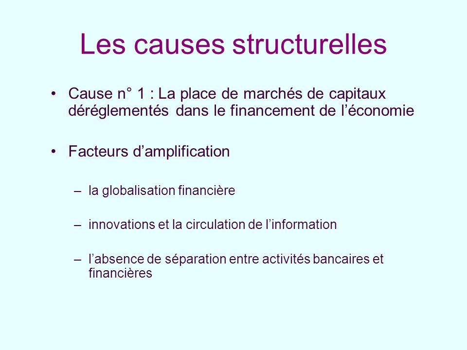 Les causes structurelles Cause n° 1 : La place de marchés de capitaux déréglementés dans le financement de léconomie Facteurs damplification –la globa