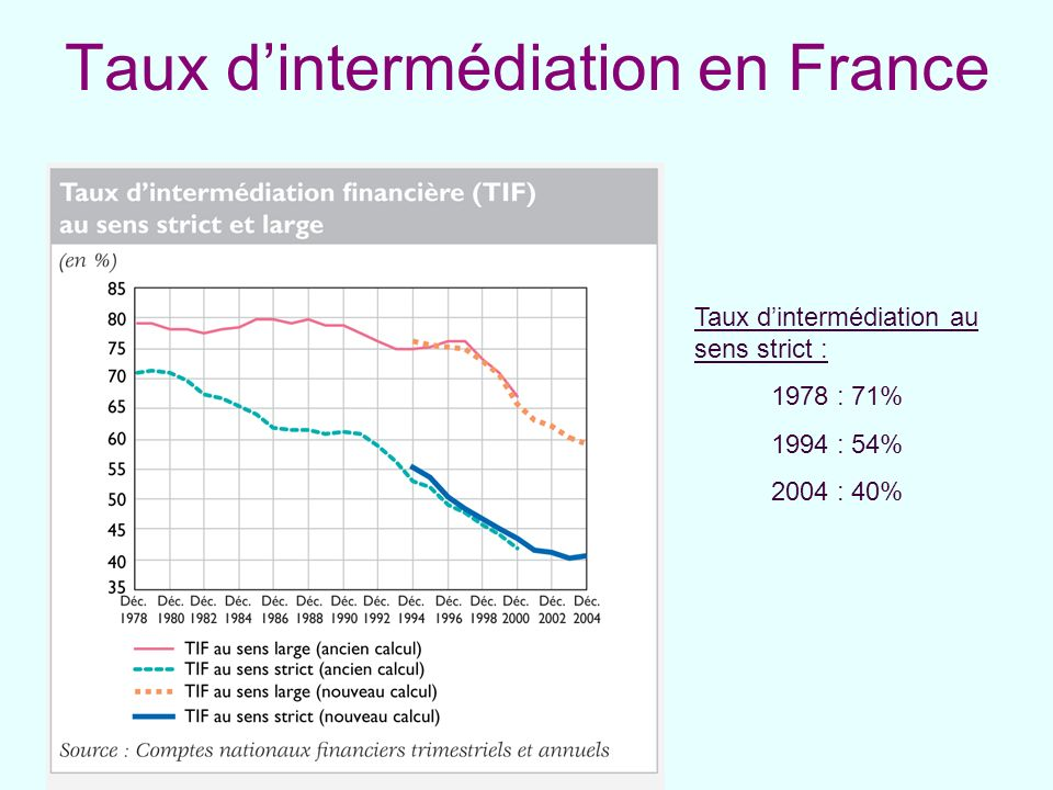 Taux dintermédiation en France Taux dintermédiation au sens strict : 1978 : 71% 1994 : 54% 2004 : 40%