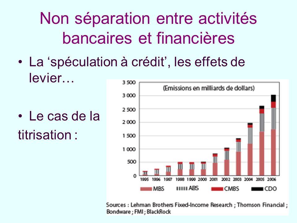Non séparation entre activités bancaires et financières La spéculation à crédit, les effets de levier… Le cas de la titrisation :