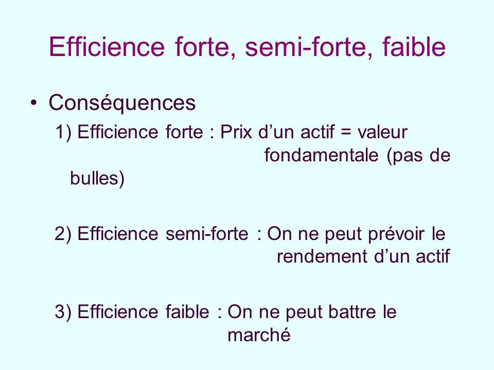 Efficience forte, semi-forte, faible Conséquences 1) Efficience forte : Prix dun actif = valeur fondamentale (pas de bulles) 2) Efficience semi-forte