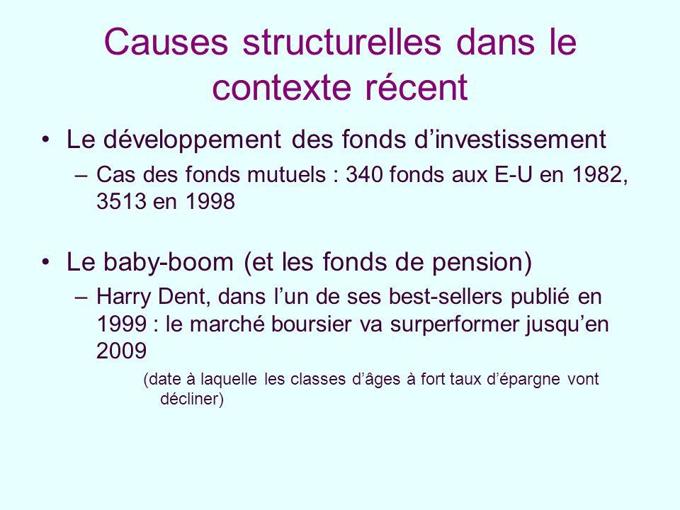 Causes structurelles dans le contexte récent Le développement des fonds dinvestissement –Cas des fonds mutuels : 340 fonds aux E-U en 1982, 3513 en 19